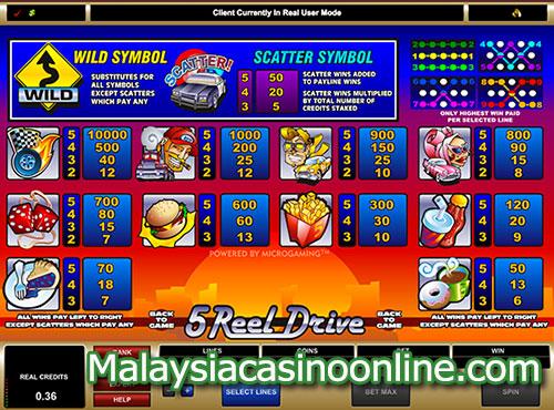 5-轴驱动 (5-Reel Drive Slot) Paytable