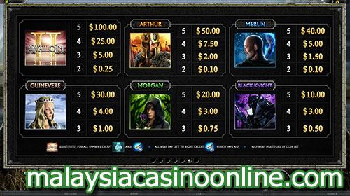 阿瓦隆II- 寻找圣杯 (Avalon II - Quest for The Grail Slot) - Paytable