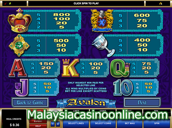 阿瓦隆 (Avalon Slot) - Paytable