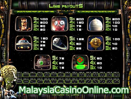 到来老虎机 (Arrival Slot) - Paytable