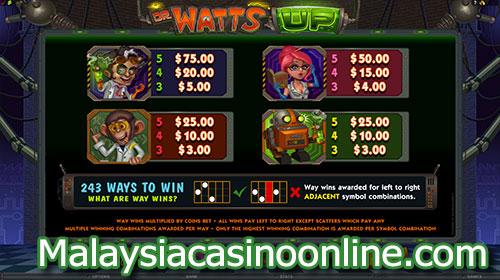 瓦茨博士 老虎机 (Dr Watts Up Slot) - Paytable