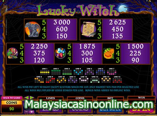 幸运女巫老虎机 (Lucky Witch Slot) - Paytable