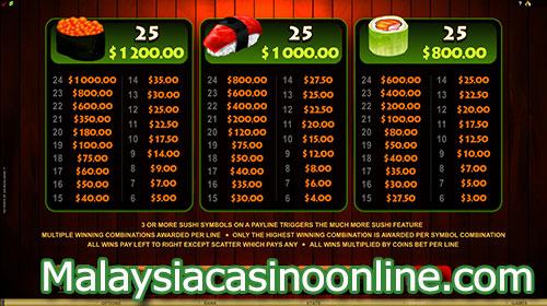 丰富的寿司老虎机 (So Much Sushi Video Slot) Paytable