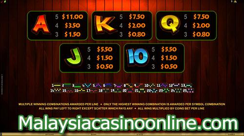 丰富的寿司老虎机 (So Much Sushi Online Slot) Paytable